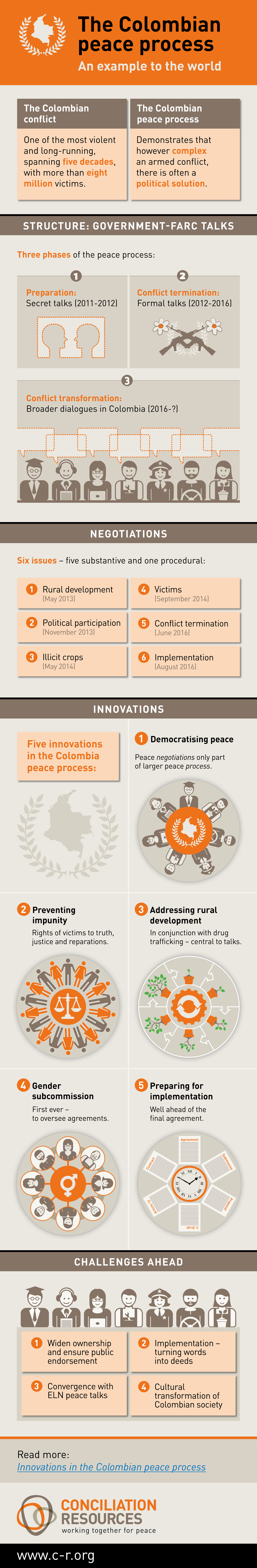 Infographic about Colombian peace process