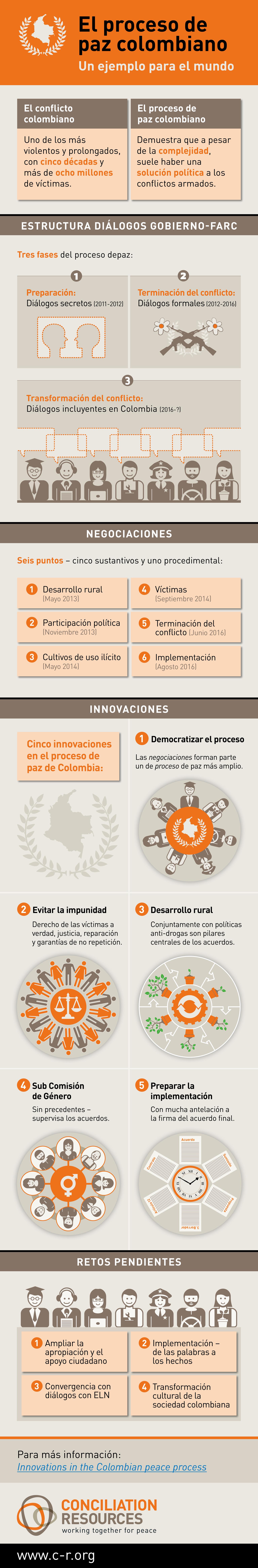 Infografía - El proceso de paz Colombiano